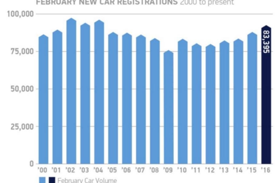 New car registrations UK Feb 2016