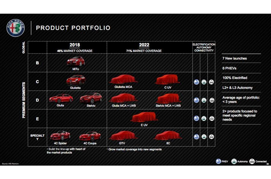 2022 Alfa Romeo GTV - Alfa Romeo roadmap