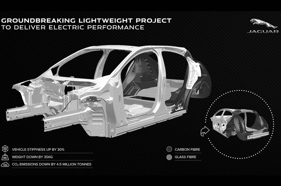 Gráfico de Jaguar Land Rover Tucana