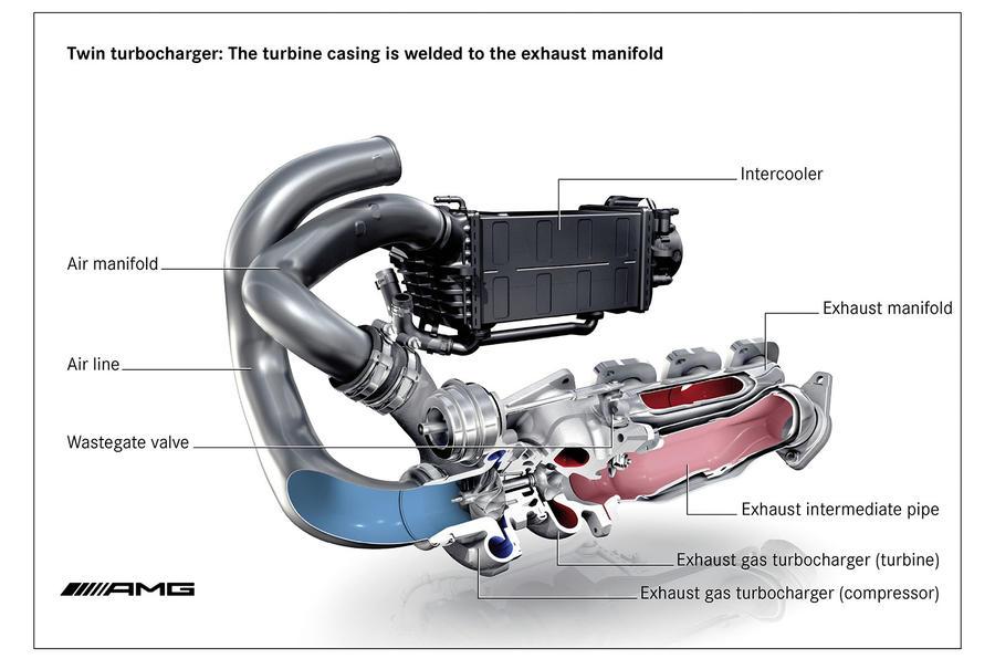 "twin turbo engine diagram wiring diagram db 4"" Turbo Diagram"