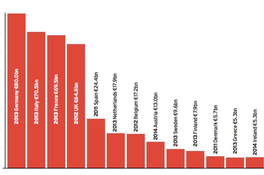 EU car tax table