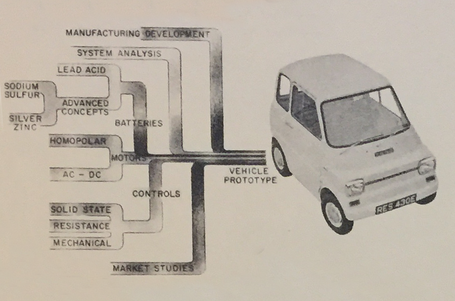 Throwback Thursday 1967: The future of electric cars and the Ford ...