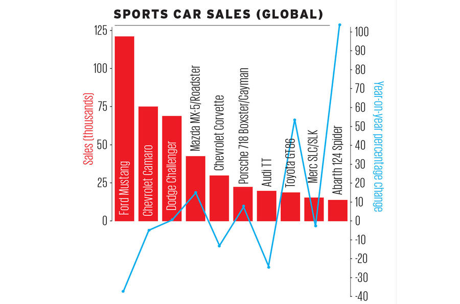 Global new car sales 2017