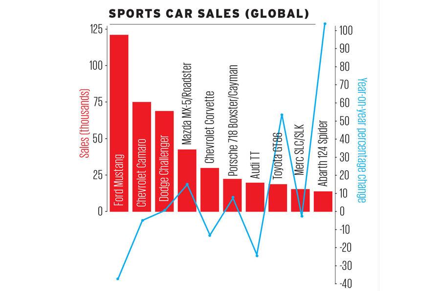 Global new car sales 2017
