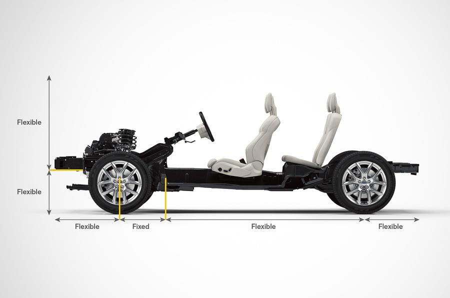 Volvo CMA platform