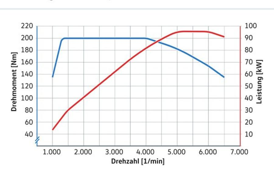 VW 1.5-litre torque and power curve