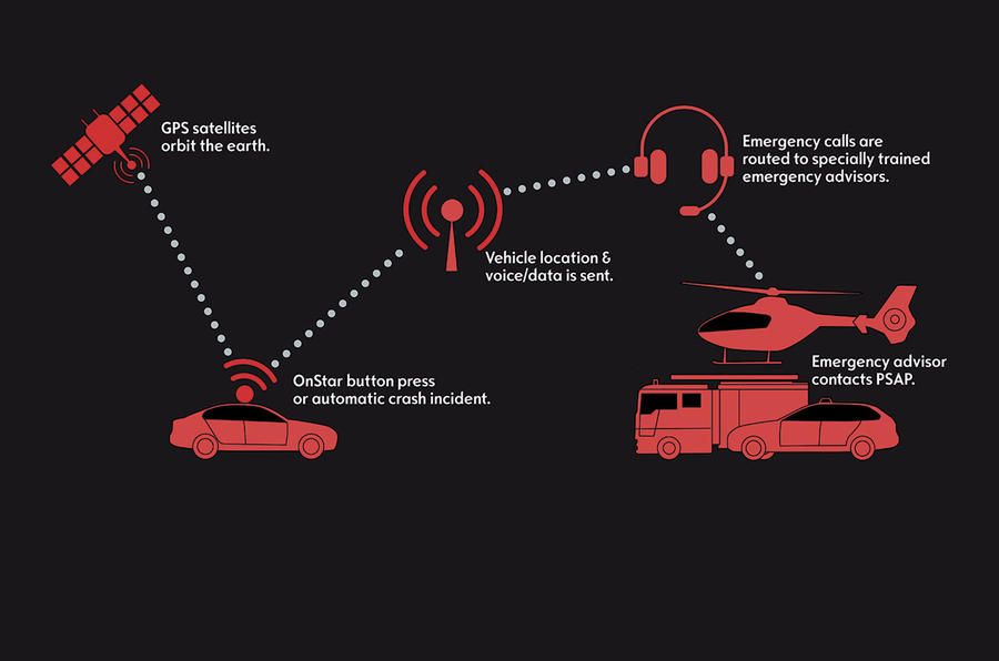 Onstar Navigation Cost >> Vauxhall Onstar connectivity system pricing announced   Autocar