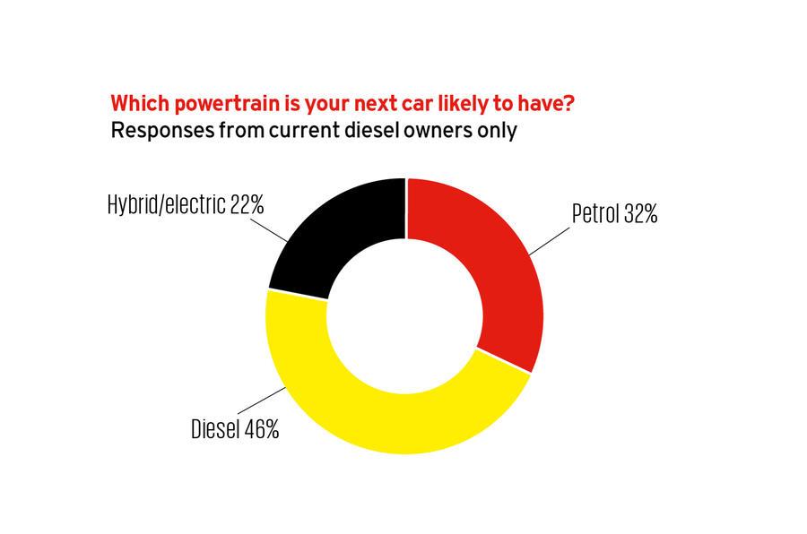 Autocar diesel survey 2017