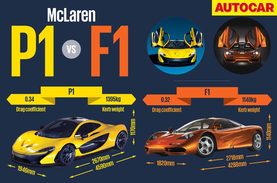 Mclaren P1 Vs Mclaren F1 Autocar