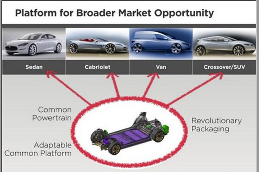 Tesla's cabriolet, crossover plans