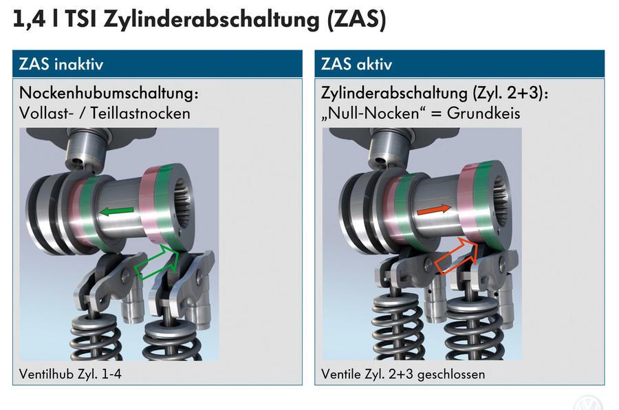 VW's cylinder shut-off tech
