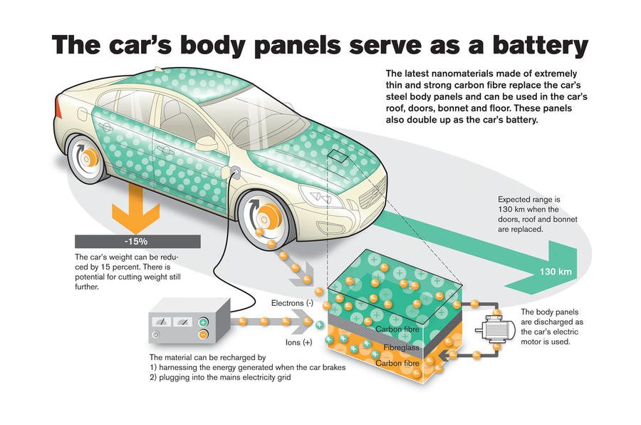 Volvo's radical battery body tech